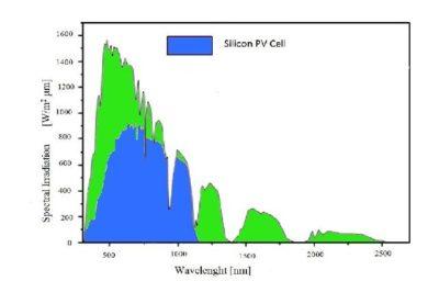 In blu lo spettro convertito in energia elettrica di una cella fotovoltaica