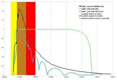 Spectra comparison and spectral sensitivity