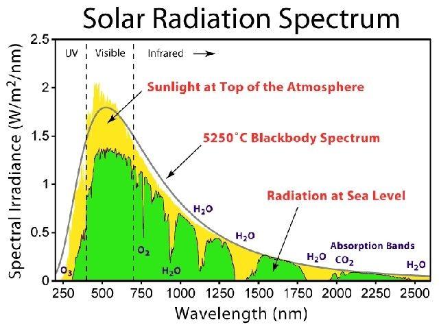 Concetti di ACCURATEZZA applicata ai sensori di irraggiamento solare