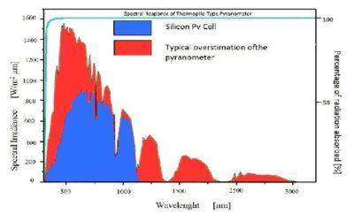 Un piranometro converte lo spettro definito dai colori blu e rosso