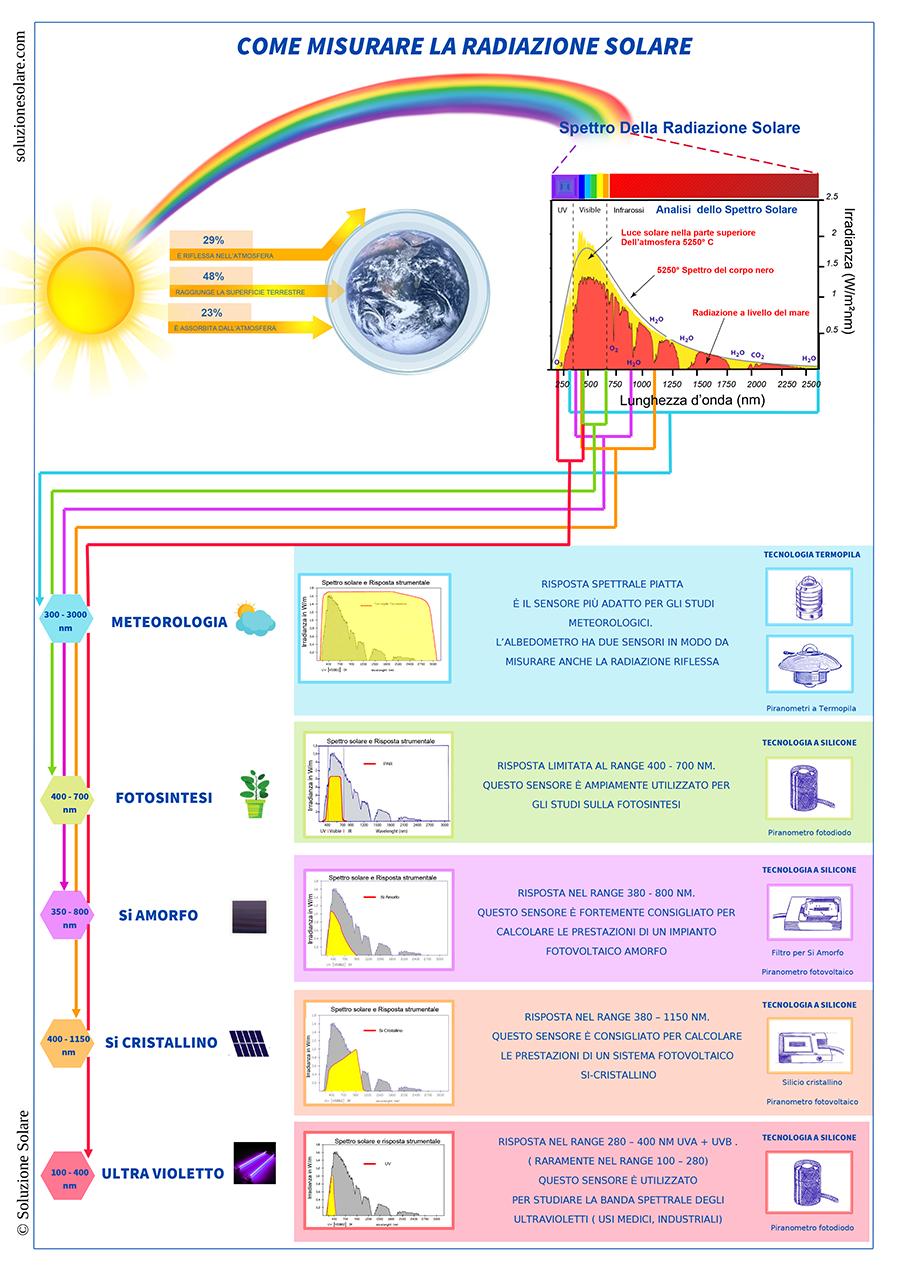 Come scegliere il sensore solare giusto per le tue esigenze